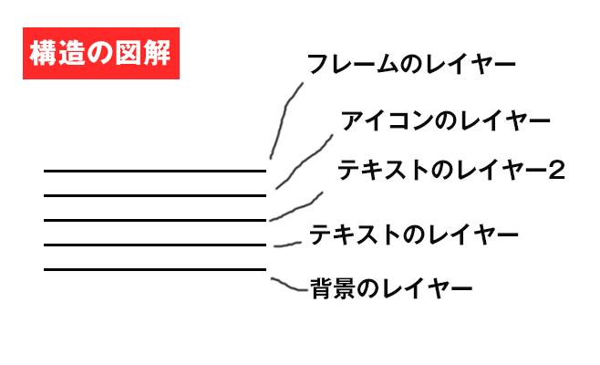 レイヤーの図解