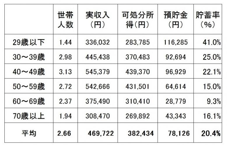 ※家計調査(平成29年 家計収支編 総務省)