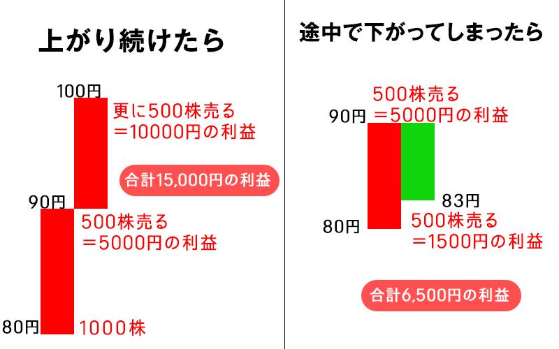 バカでも稼げる!株1年目でリスクを極限に抑え毎月5万円勝つ方法03jpg
