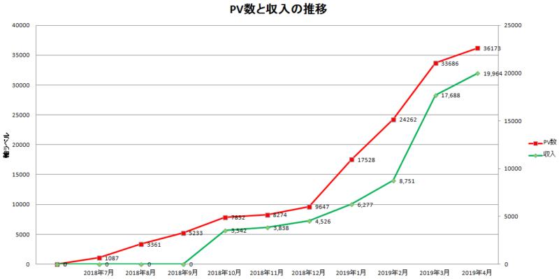 150記事PVや収入はいくら?【ブログ運営10ヶ月】03